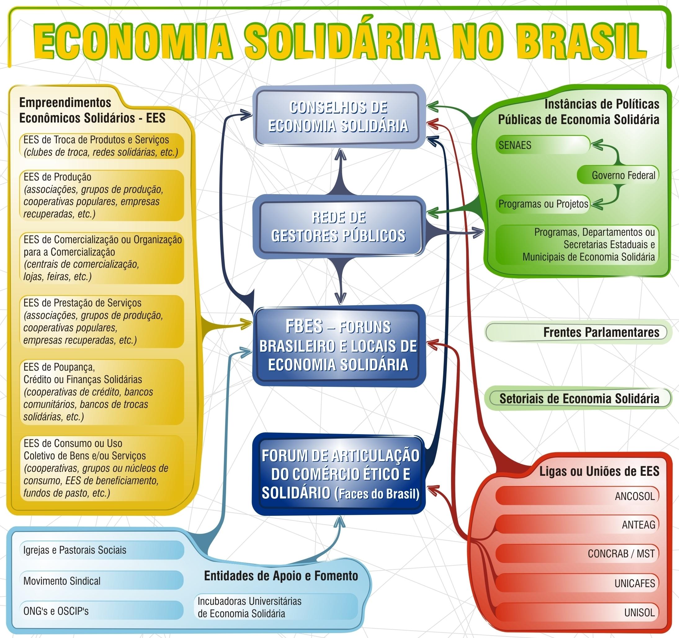 Campo_economia_solidaria_brasil